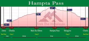 Hampta To Chandrataal: A Complete Guide